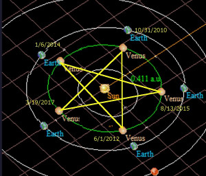 Venus pentagram 72